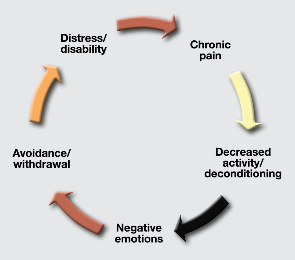 The Chronic Pain Cycle And How To Break It