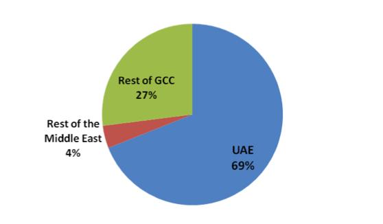 Location percentage of internetshow respondants graph
