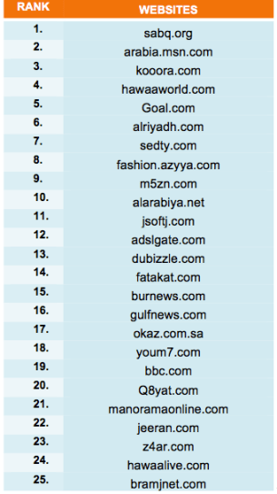 GCC site rankings 1-25
