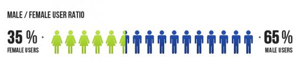 MENA facebook stats nov 2012-5