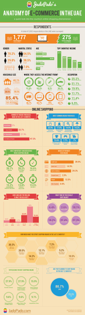 Anatomy-of-E-Commerce-in-the-UAE-jadopado