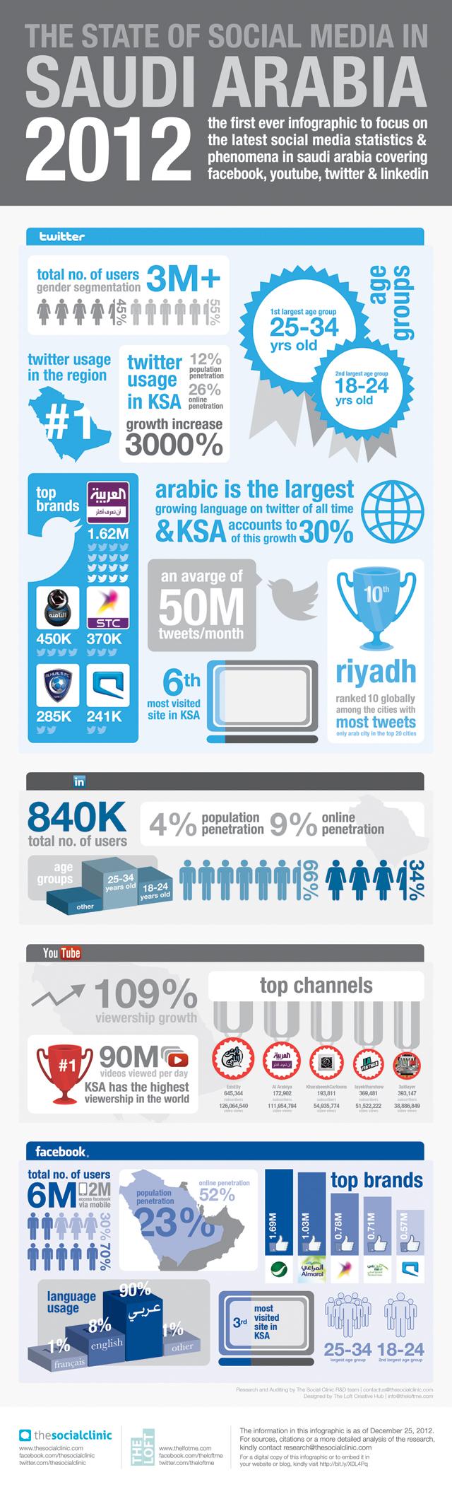 state of social media in ksa 2012
