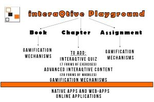 En HandsOn introduktion till digital lärande design med vår plattform Storyteller On eLearningworld (SOE)
