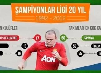 UEFA Şampiyonlar Ligi'nin Son 20 Yılı [infoGrafik]