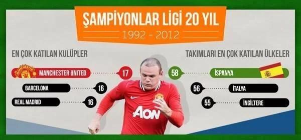 uefa şampiyonlar ligi son 20 yılı infografik