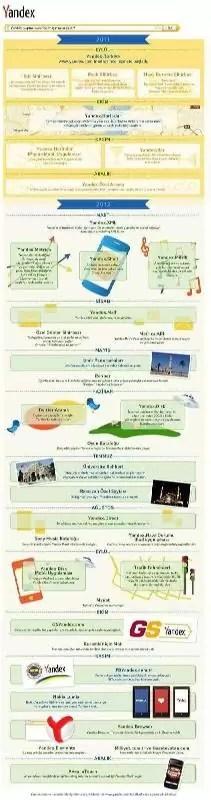 Yandex, 2012′de Türkiye'de neler yaptı? [infografik]