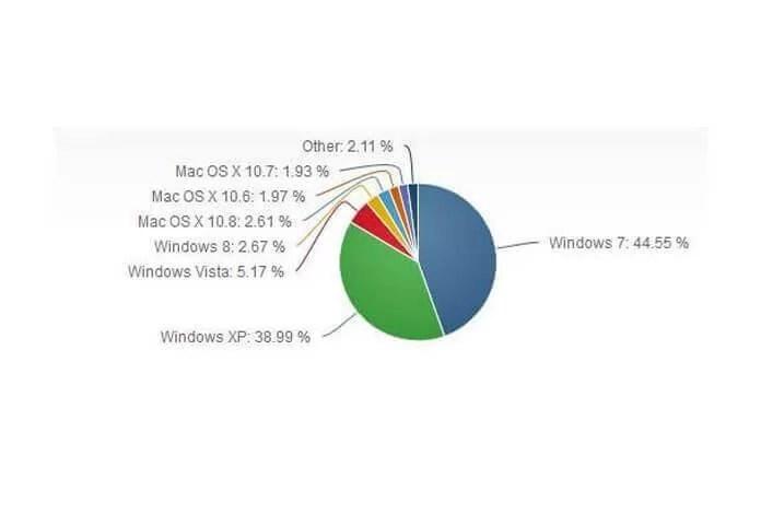 Hangi işletim sistemini ne kadar kullanıyoruz