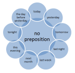 no-preposition-of-time