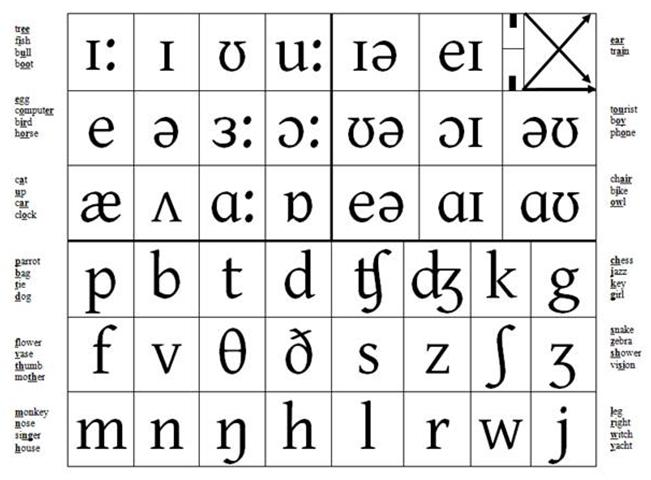 Underhills Phonemic Chart with Examples