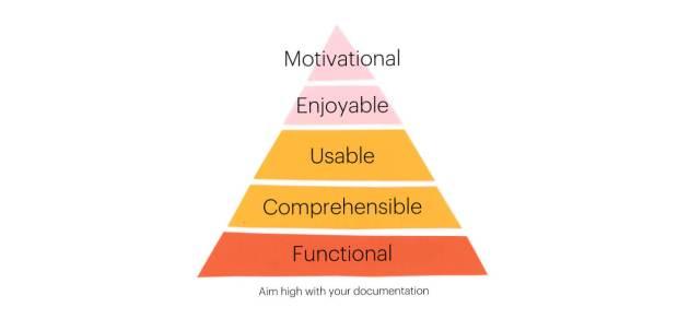aim high with your documentation