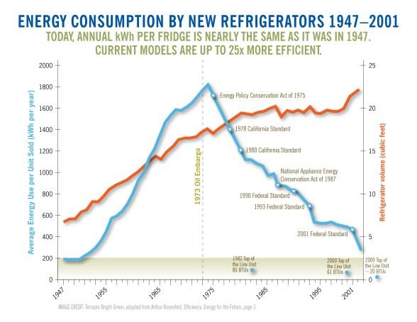 Fridge_Efficiency _Trend.jpg
