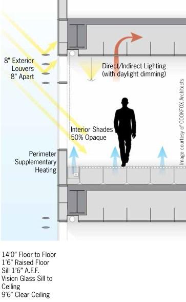 Energy Model HVAC System