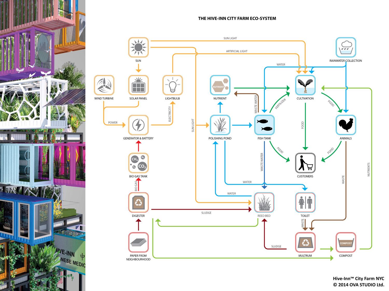 Hive Farm Proposes Plug And Play Vertical Farming Intercon