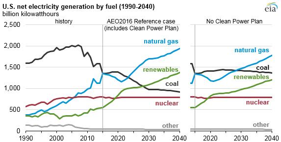 EIA, renewable energy, CCP