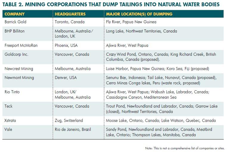 ten mining companies