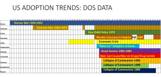 American adoption trends dos data