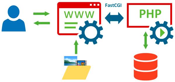 Веб-сервер-құрылым-006.png