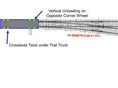 Figure 1. Crossover twist on a car entering a turnout.