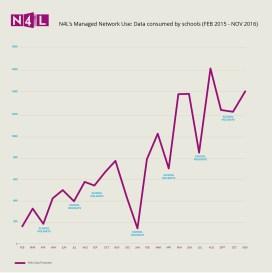 n4l-mn-graph-feb2015-nov2016