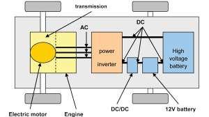 Electric Car Engine Diagram | Best Cars Modified Dur A Flex