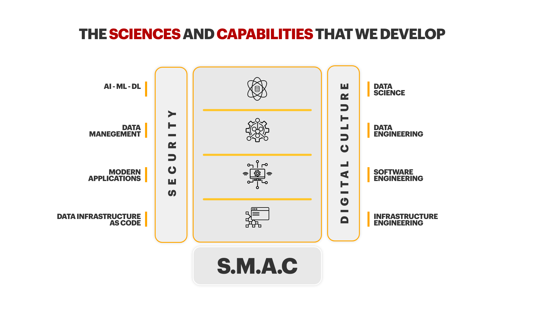 The sciences and capabilities that we develop