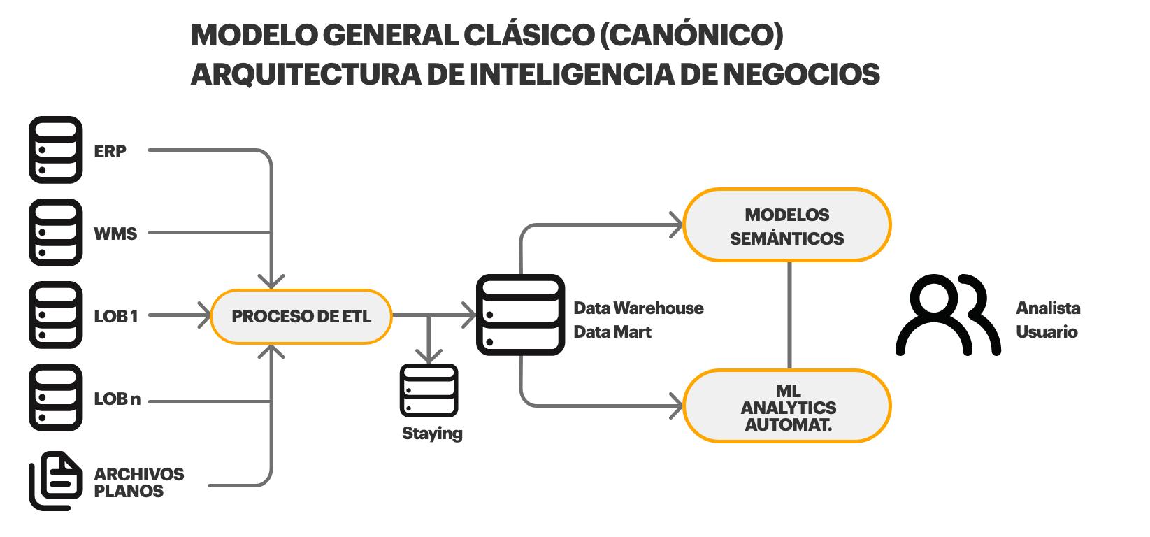 Modelo gerencial clasico