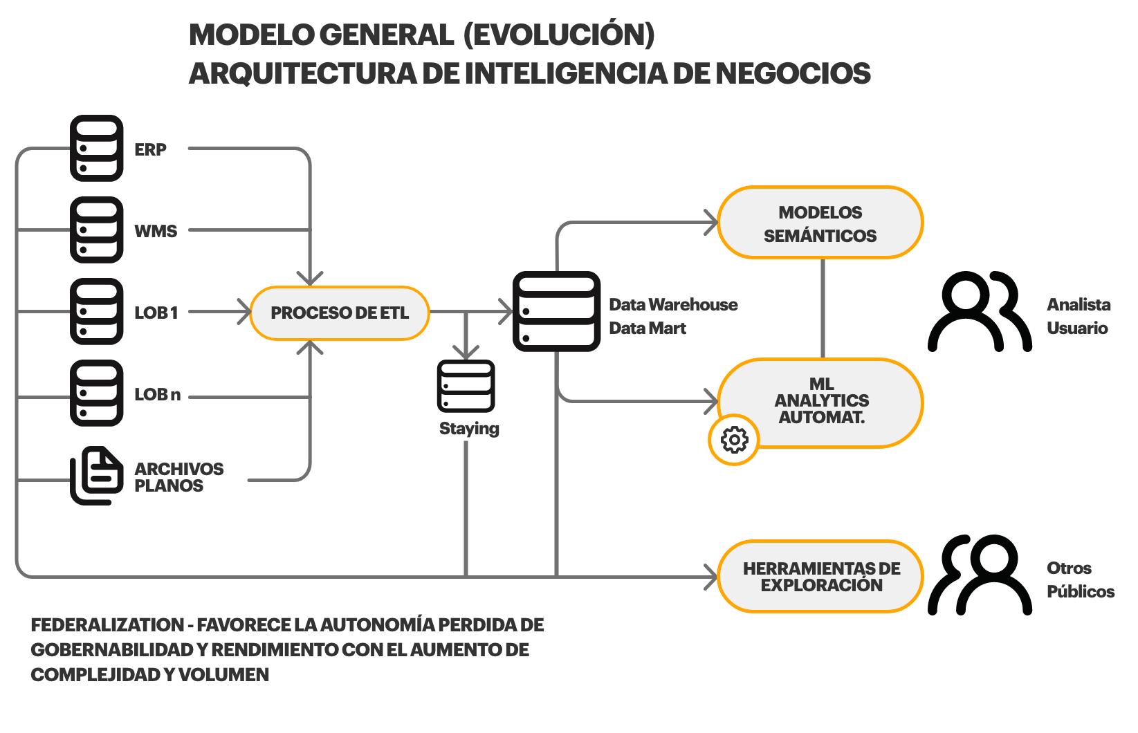 Modelo gerencial evolucionado