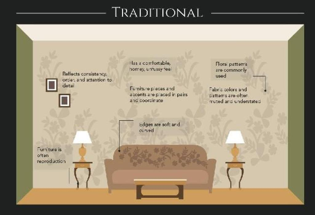 konsep desain interior tradisional