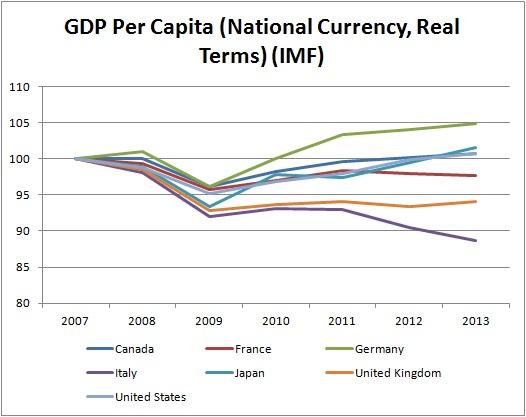 G7-GDP-per-capita-pro-capite-italia
