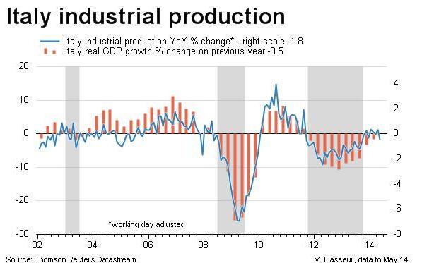 italia-produzione-industriale-2014.jpg