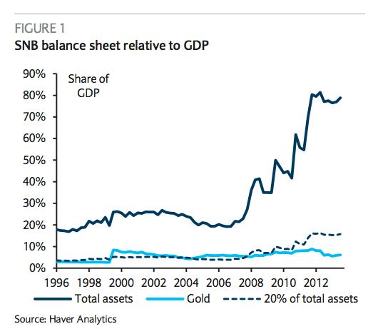 snb-balance-sheet-vs-GDP