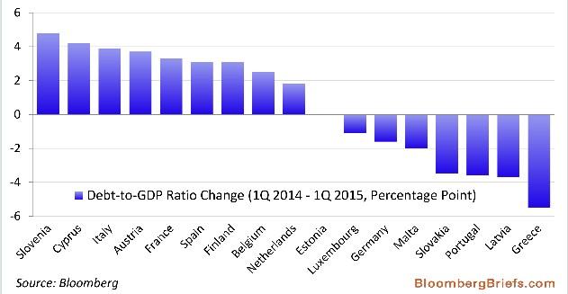 rapporto+debito+pil+eurozona
