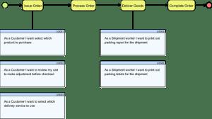 visual paradigm 13.1 user stories