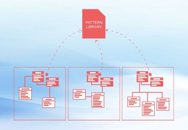training slim modelleren met patterns