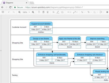pert web based modelleren
