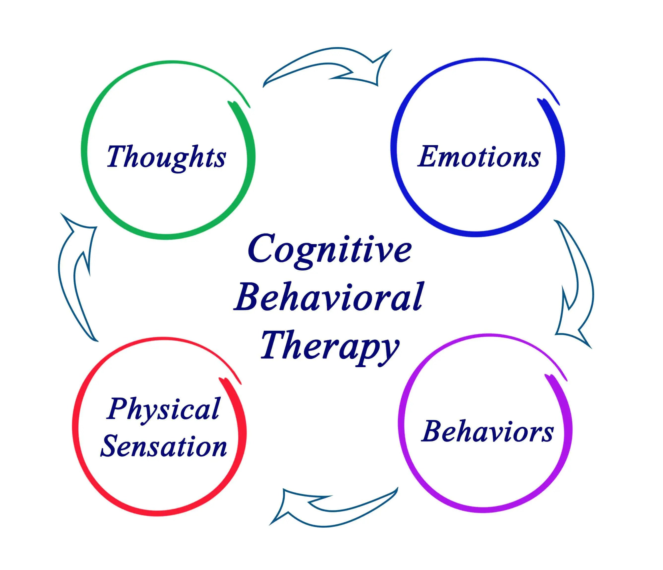 A Guide To Cognitive Behavioural Therapy