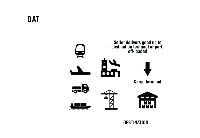 Incoterms 2010 DAT - delivery