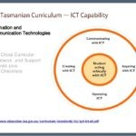 The Tasmanian Curriculum Information and Communication Technology (ICT) K-10 Cross Curricular Framework