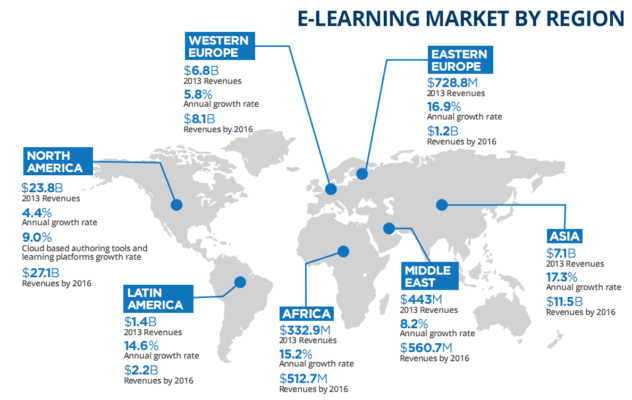 EdTech Market By Region