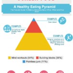 Screen Time Food Pyramid