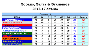 MISO2016-2017 Division2 Result