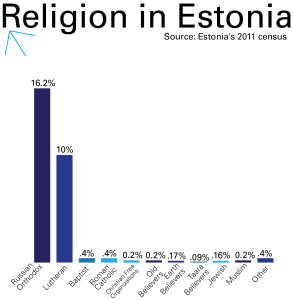 Source: 2011 Census of Estonia Graphic by Ada Marcantonio