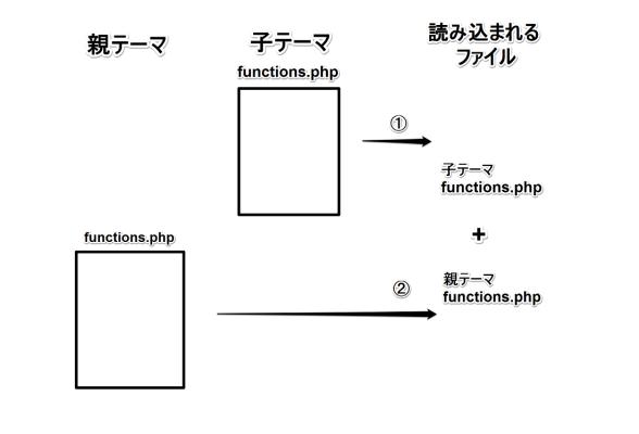 子テーマ作成時、functions.phpが読み込まれる様子