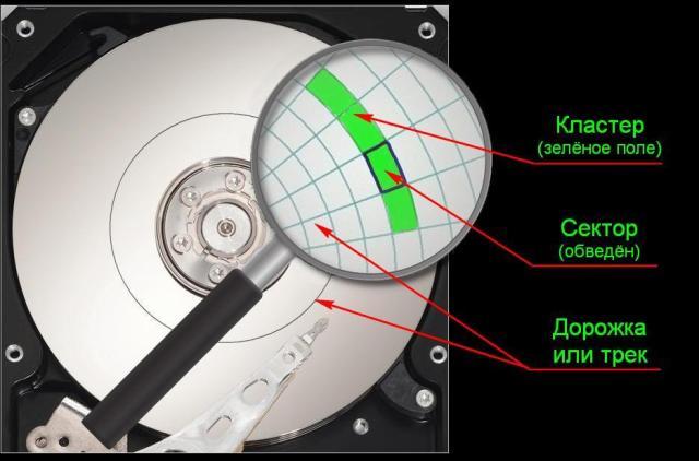 Кластеры, секторы и дорожки (треки) на жёстком диске HDD