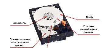 Устройство магнитного жесткого диска HDD   Интернет-профи
