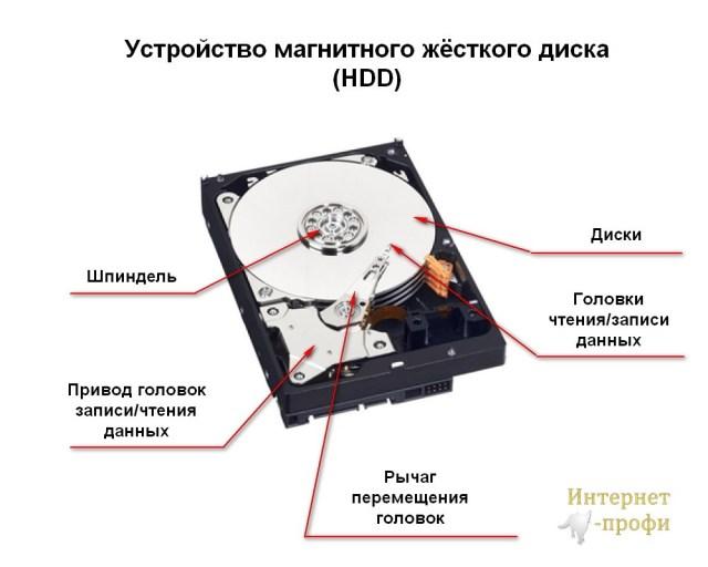 Устройство магнитного жесткого диска HDD | Интернет-профи