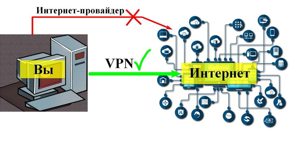 Зачем нужен VPN | Интернет-профи