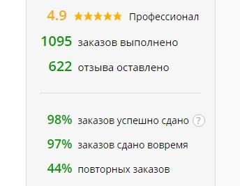 Рейтинг и статистика исполнителя на Kwork