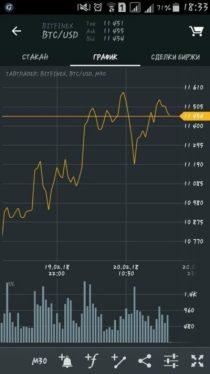 Табтрейдер линейный график