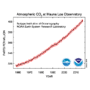 7 reasons to be alarmed by record-setting levels of CO2